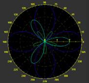 JClass Polar Chart Example