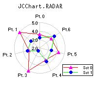 JClass Radar Chart Example