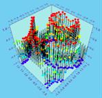 JClass Chart 3D Example